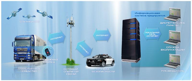 Sistema_monitoringa_avtotransporta